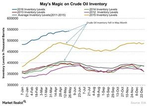 uploads///Mays Magic on Crude Oil Inventory