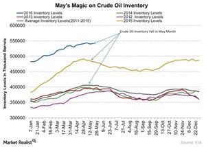 uploads/2016/05/Mays-Magic-on-Crude-Oil-Inventory-2016-05-2511.jpg