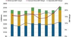 uploads///Pinnacle Foods Segmental Performance