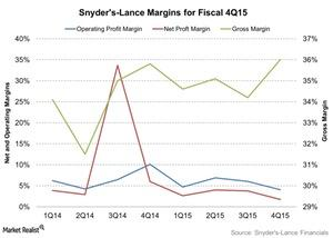 uploads/2016/03/Snyders-Lance-Margins-for-Fiscal-4Q15-2016-03-031.jpg