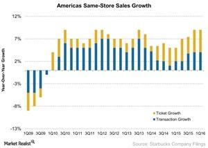 uploads/2016/01/Americas-Same-Store-Sales-Growth-2016-01-241.jpg