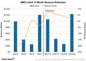 uploads///SMGs Next  Month Revenue Estimates