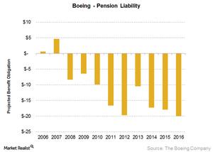 uploads///Pension liability