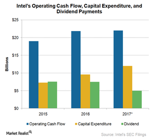 uploads///A_Semiconductors_INTC Cash flow and use of cash