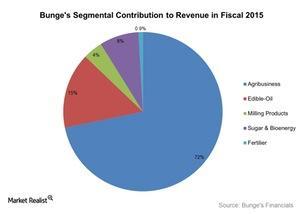 uploads///Bunges Segmental Contribution to Revenue in Fiscal