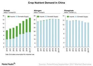 uploads/2017/10/China-Demand-2017-10-11-1.jpg