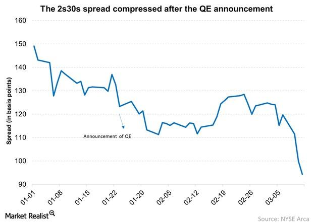 uploads///The ss spread compressed after the QE announcement