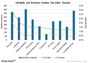 uploads/2015/09/Chart-4a-Inline-tenants11.png