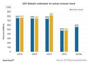 uploads///Q JOY Revenues