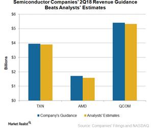 uploads/2018/04/A3_Semiconductors_Semi-2q18-revenue-guidance-beats-estimates-1.png