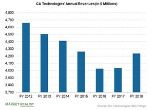 uploads///CA technologies annual revenues