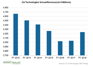 uploads/2018/09/CA-technologies-annual-revenues-1.png