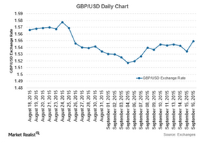 uploads/2015/09/GBP-Sep-161.png