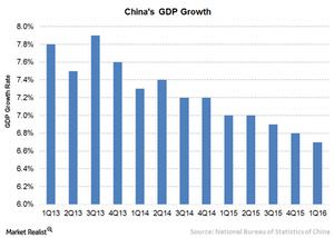 uploads///A China GDP