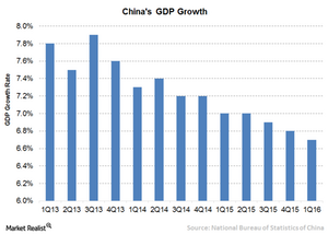 uploads/2016/06/2A-China-GDP-1.png
