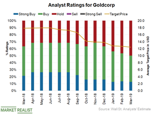 uploads/2019/03/Analyst-Ratings-2-1.png