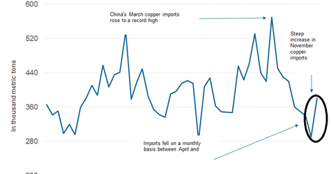 uploads/2016/12/part-9-china-import-copper-1.png