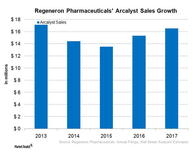 uploads///REGN Arcalyst sales