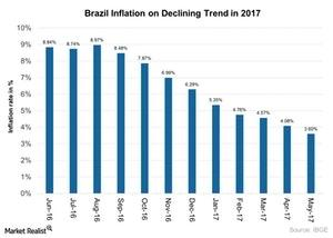 uploads///Brazil Inflation on Declining Trend in