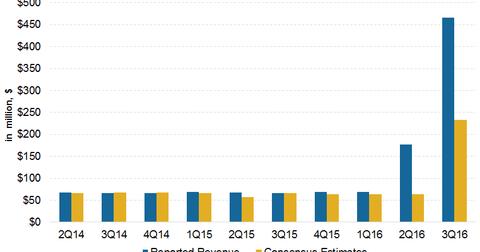 uploads/2016/11/Revenue-estimate-1.png