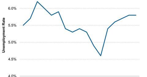 uploads/2013/06/Brazil-Monthly-Unemployment-2013-06-30.jpg