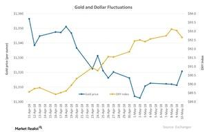 uploads/2018/05/Gold-and-Dollar-Fluctuations-2018-05-11-1-1-1-1-1.jpg