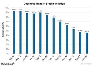 uploads///Declining Trend in Brazils Inflation
