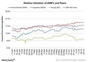 uploads/2016/07/Relative-Valuation-of-ADMs-and-Peers-2016-07-26-1.jpg