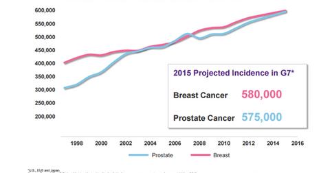 uploads/2016/04/breast-Vs-prostate-cancer1.png