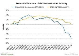 uploads/2018/06/Recent-Performance-of-the-Semiconductor-Industry-2018-06-28-1.jpg