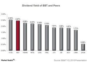 uploads/2015/03/Dividend-Yield1.jpg