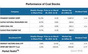 uploads/2015/03/Part-11-coal-stocks1.png