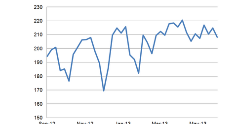 uploads/2013/07/MBA-Purchase-Index.png