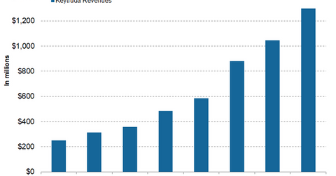 uploads/2018/06/Keytruda-revenues-1.png