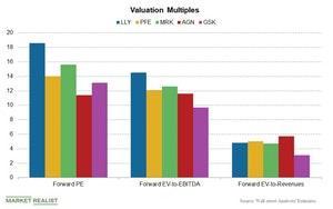 uploads///Chart  Valuation Comparison