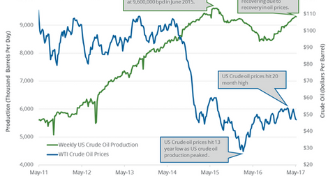 uploads/2017/05/US-crude-oil-production-2-1.png