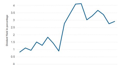 uploads/2014/07/divident.png