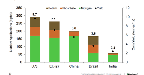 uploads///Global Potash Demand