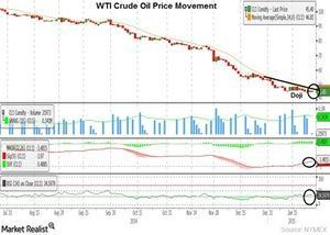 uploads///crude oil  months  jan