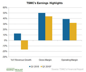 uploads/2019/04/A2_Semiconductors_TSMC-Q119-earnings-highlights-1.png