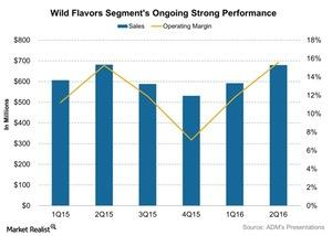 uploads///Wild Flavors Segments Ongoing Strong Performance