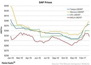 uploads/2017/03/DAP-Prices-2017-03-11-1.jpg