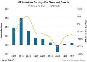 uploads/2017/08/CF-Industries-Earnings-Per-Share-and-Growth-2017-08-03-1-1.jpg