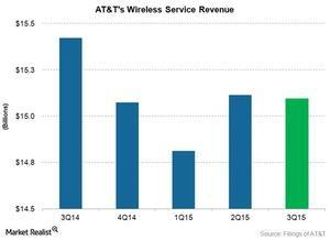 uploads///tel att service revenue q
