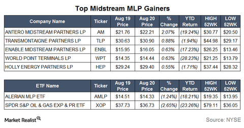uploads/2015/08/Gainers19.png