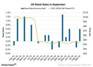 uploads///US Retail Sales in September