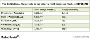 uploads///eem institutional ownership