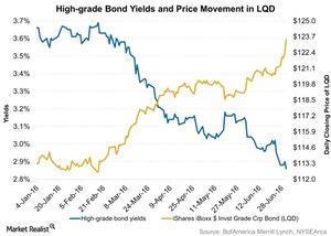 uploads///High grade Bond Yields and Price Movement in LQD