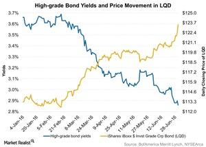 uploads/2016/07/High-grade-Bond-Yields-and-Price-Movement-in-LQD-2016-07-06-1.jpg