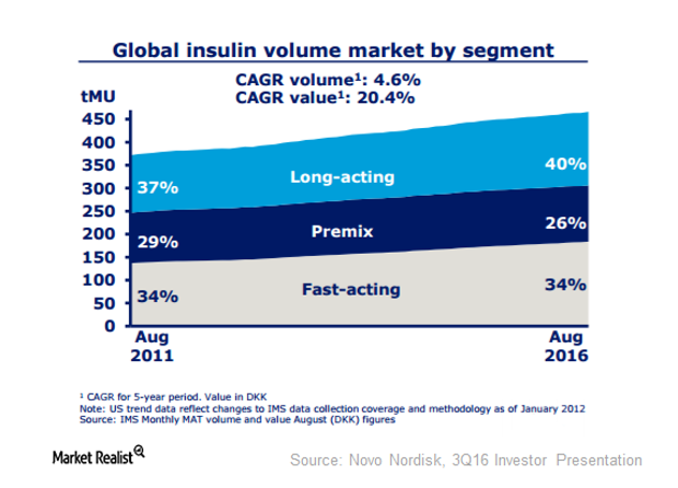 uploads///global insulin segments